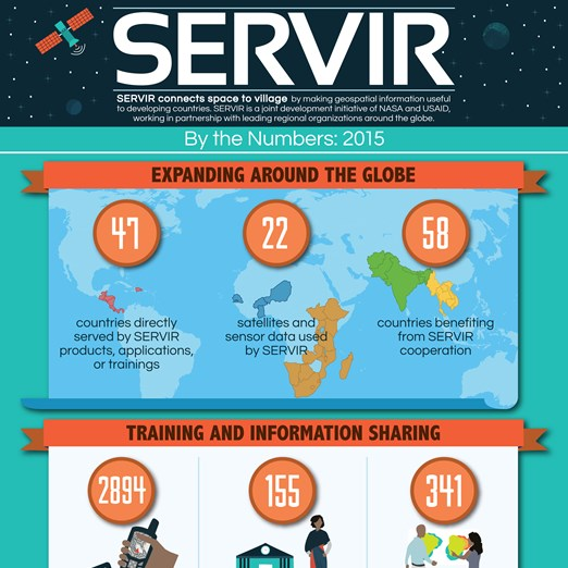 SERVIR by the numbers